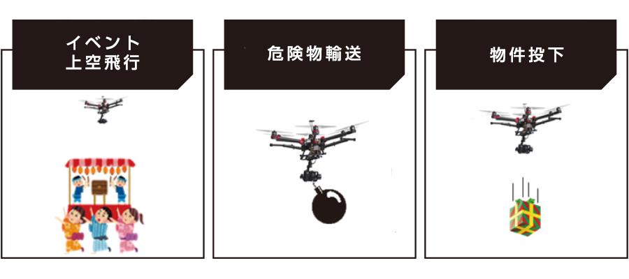 承認が必要となる飛行の方法